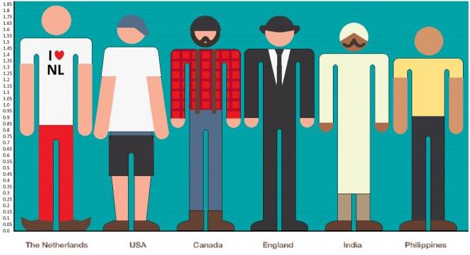 lange man Nederlander langste volk aangepast