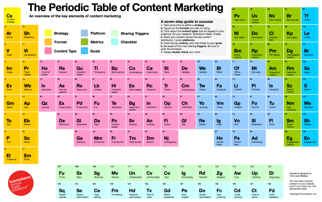 The_Periodic_Table_of_Content_Marketing - bron econsultancy ltd