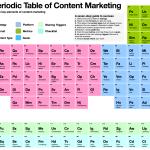 De zeven stappen voor succesvolle contentmarketing