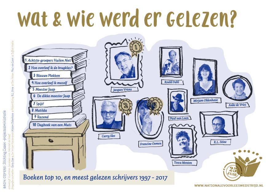 nationale-voorleeswedstrijd-meest-gelezen-schrijvers-1997-2017