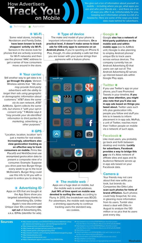Adverteerders weten van alles van je via mobiel