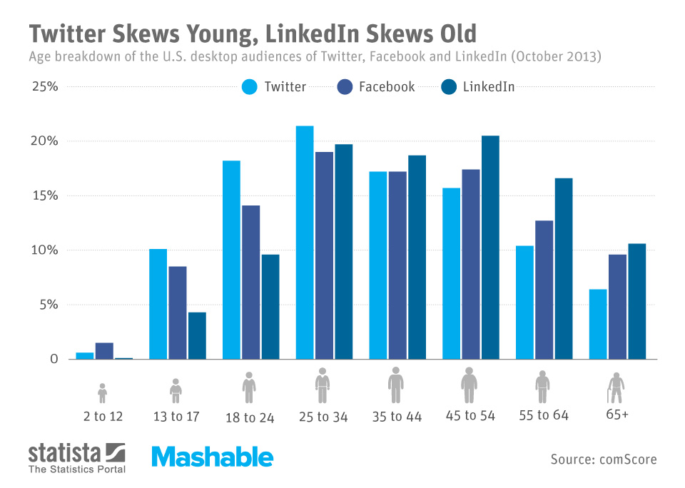 ChartOfTheDay_1684_Age_structure_of_social_network_audiences_n