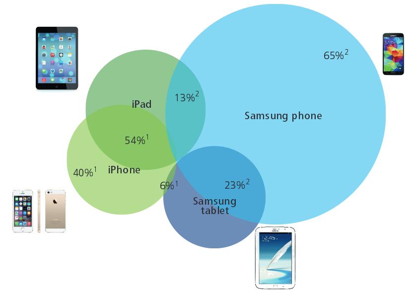 Dutch mobiel Samsung Apple iPhone iPad tablet 2014