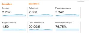 Google Analytics april 2014 Sessies is de nieuwe naam voor bezoeken en gebruikers voor bezoekers.