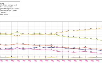 Rookcijfers jongeren 1992-2012 Stivoro