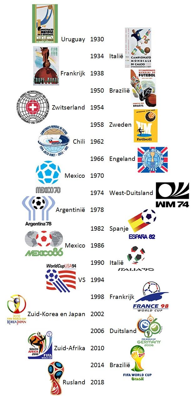 WK logo's van 1930 tot en met 2018 voetbal