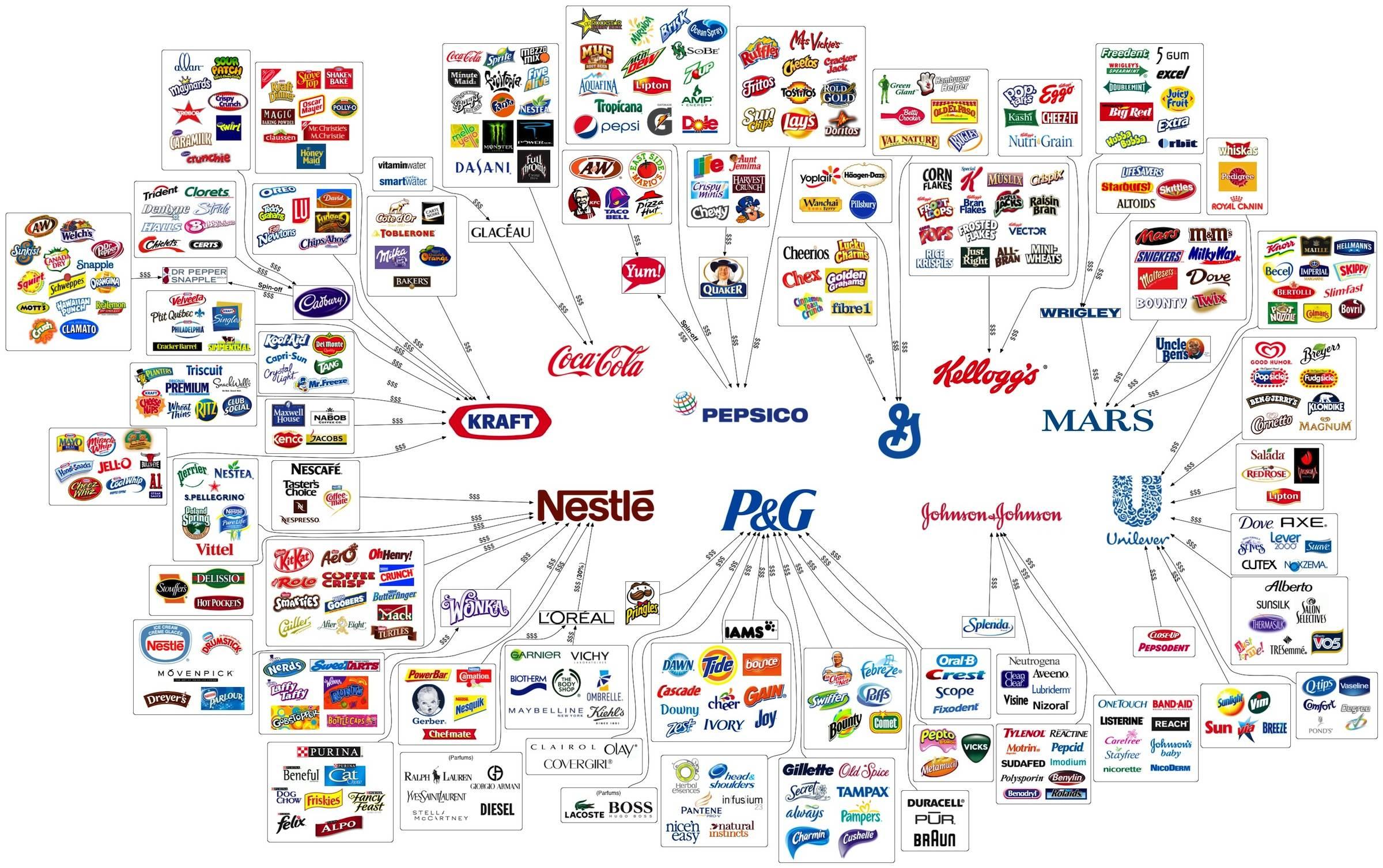 Overzicht van merken, brands.