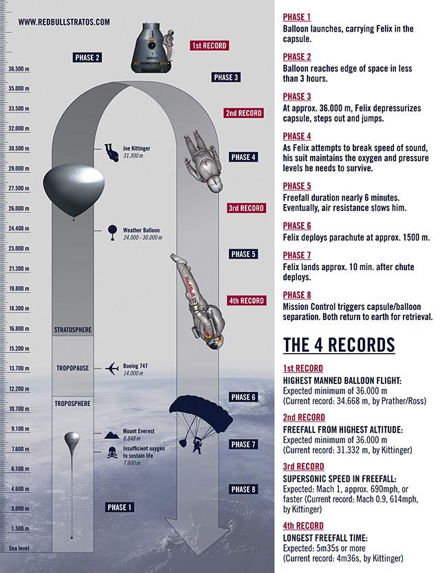 De verschillende fases tijdens de sprong van Felix Baumgartner