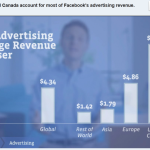 Hoe gaat Facebook (nog meer) geld verdienen?