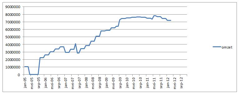 De omzet van abonnementen van Digitenne per maand