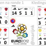 De punten na ronde 1 op het EK 2012. Adidas staat aan kop.