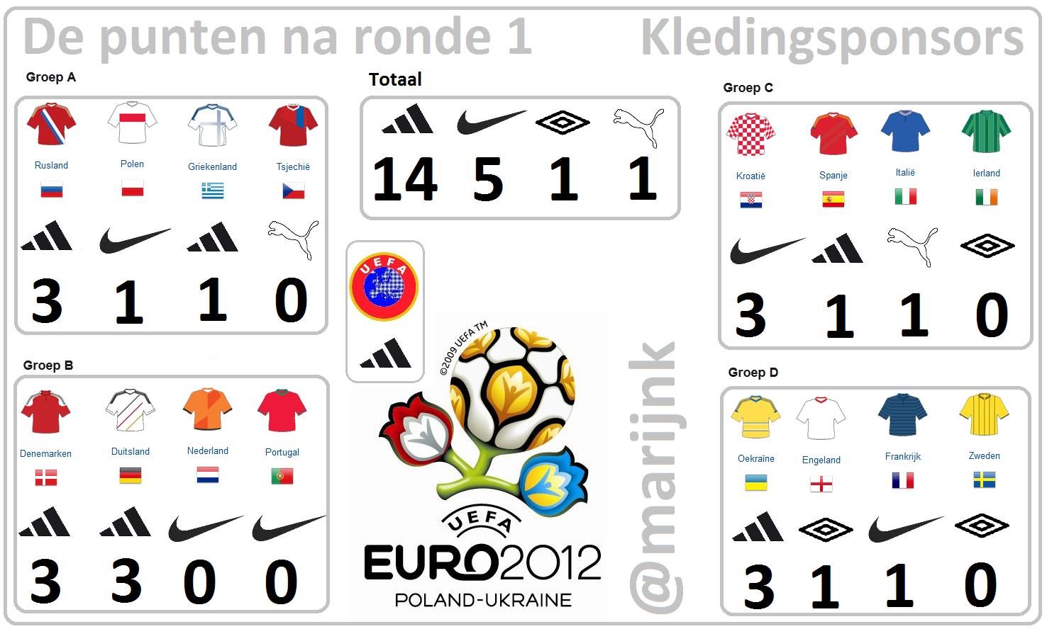 Punten na ronde 1, Euro 2012, EK 2012, kledingsponsor