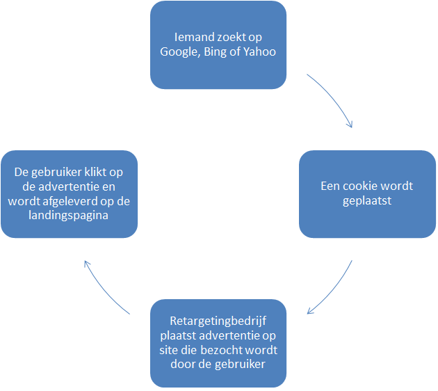 searchretargeting