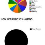 Hoe mannen en vrouwen shampoo kiezen