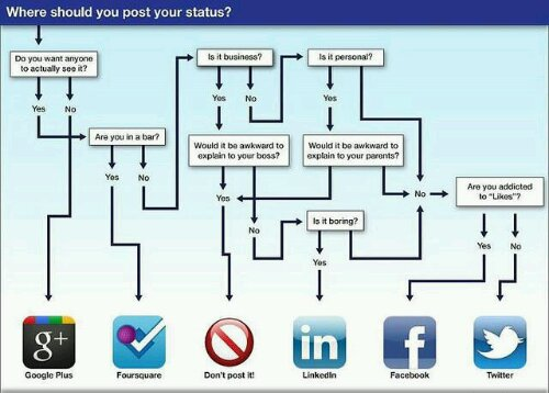 Waar posten, een handig stroomschema voor je statusupdates