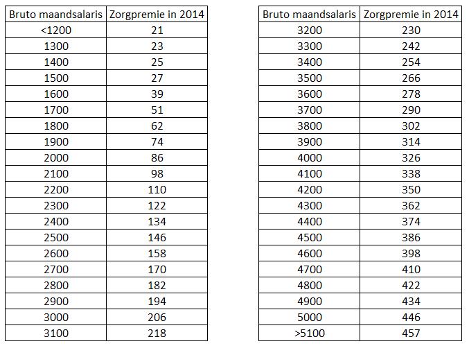 Tabel zorgpremie in 2014, brutosalaris en premie.