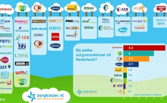 zorgverzekeraars in Nederland