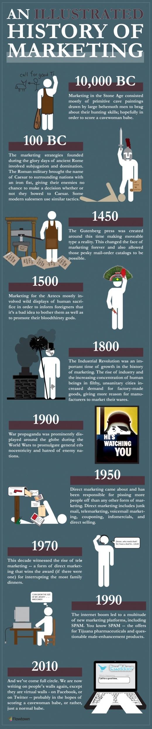 [Infographic] De geschiedenis van marketing