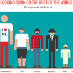 De lange Nederlanders in een grafiek