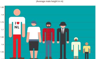 lange man Nederlander langste volk