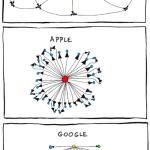 Het digitale slagveld: Concurrentie tussen Facebook, Google, Microsoft, Amazon en Apple
