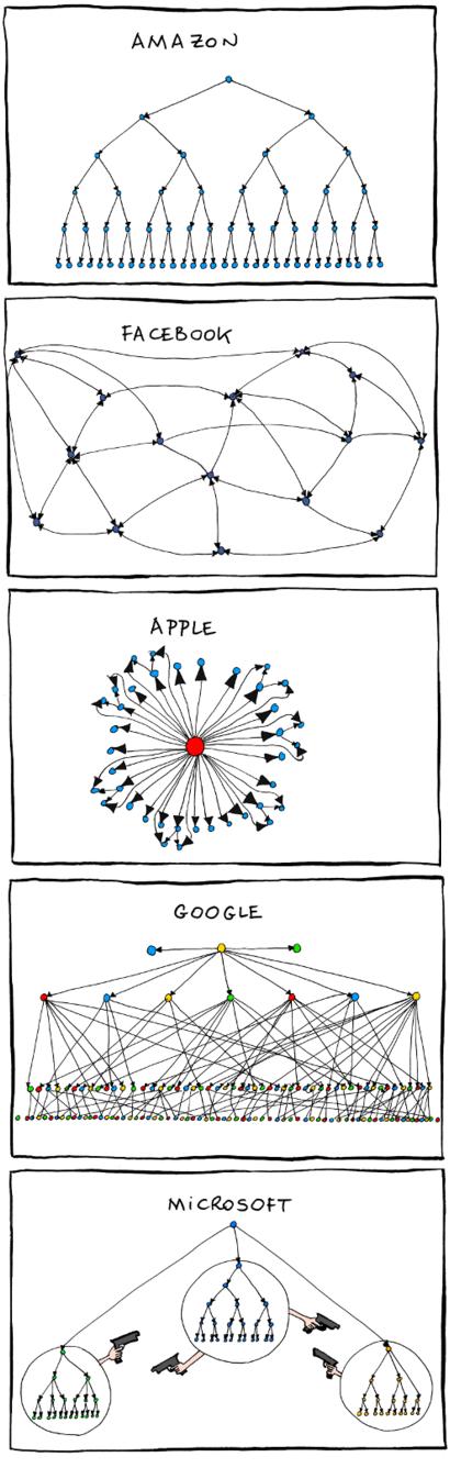 Apple, Facebook, Amazon, Microsoft, Google