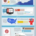 [Infographic] Social Media in 2012
