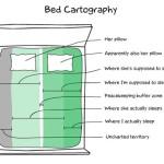 De verschillende zones van een tweepersoonsbed