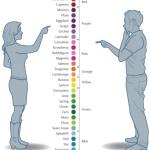 Verschillen tussen mannen en vrouwen. Kleuren zien.