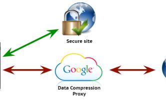 compression-proxy. DCP Google, Chrome