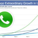 Facebook en WhatsApp. En nu?