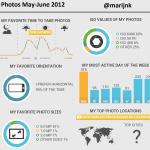 Nutteloze informatie over mijn foto's in een infographic.