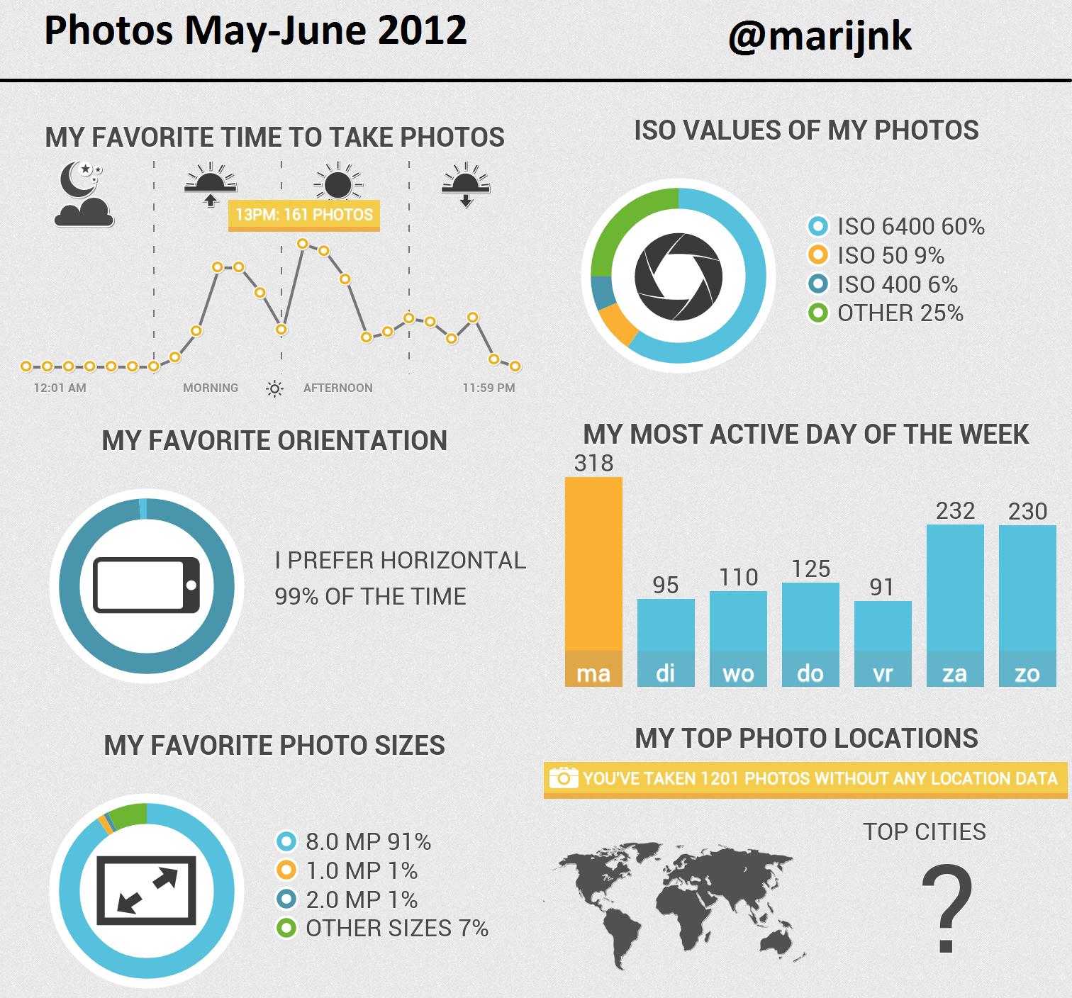 Infographic, foto's van mei en juni 2012