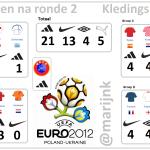 De punten na ronde 2 op het EK 2012. Adidas verstevigt de koppositie.
