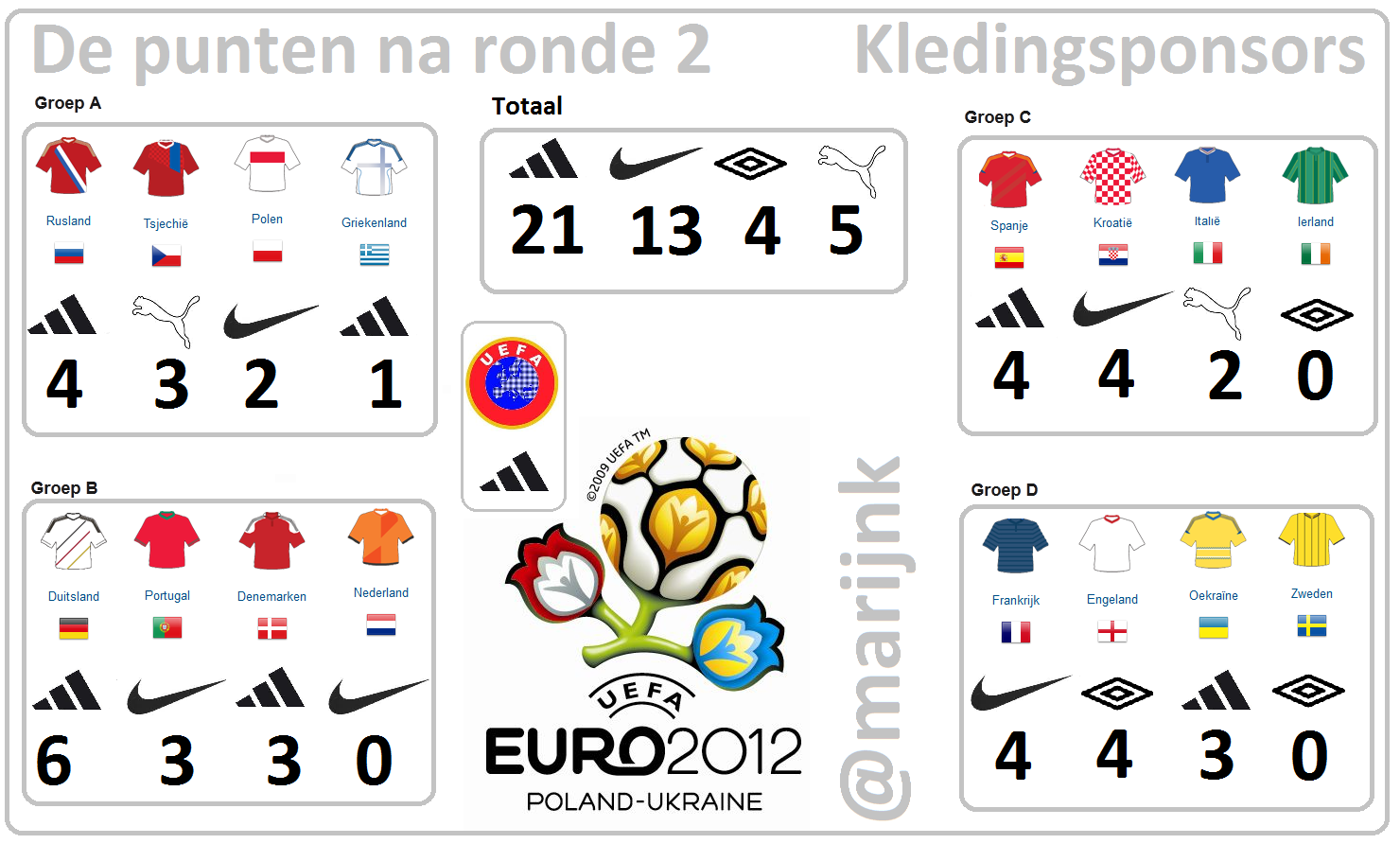 Punten na ronde 2, Euro 2012, EK 2012, kledingsponsor