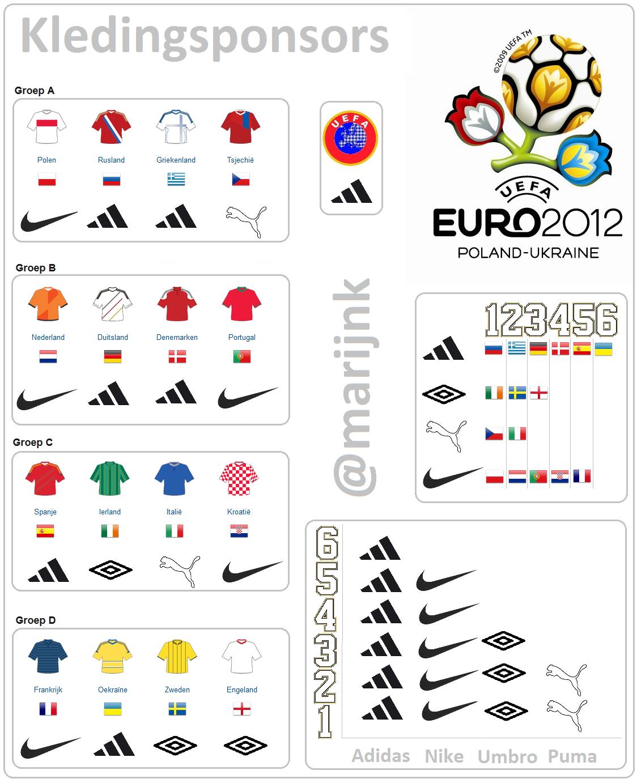 De kledingsponsors van de aan het EK 2012 deelnemende teams.