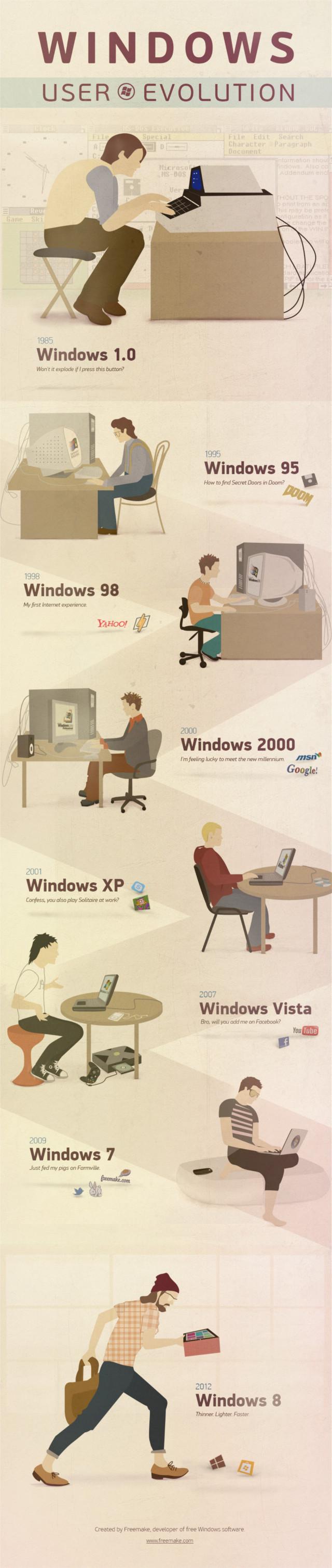 The Evolution of Windows Users Over The Decades, de evolutie van Windows-gebruikers