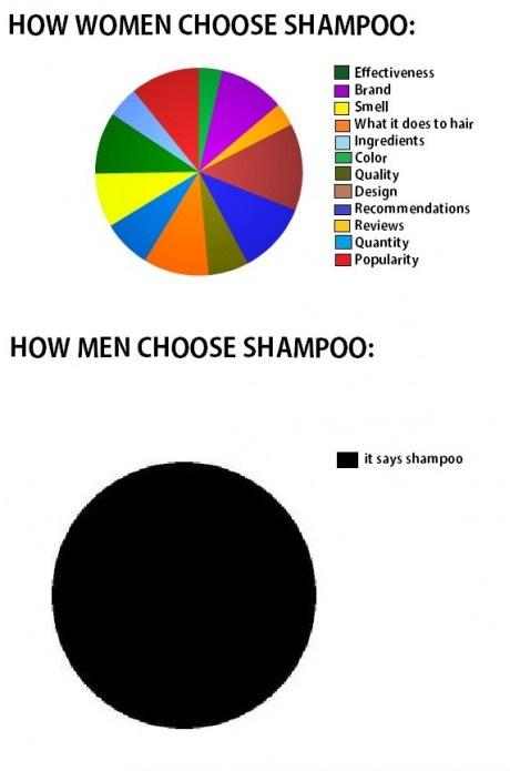 Hoe mannen en vrouwen shampoo kiezen. Marketing