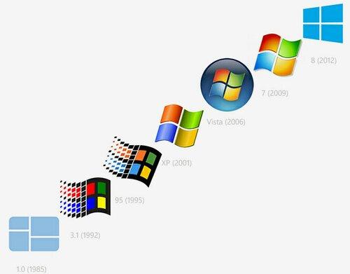 Evolutie van het Windows-logo