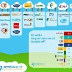 [INFOGRAPHIC] Zorgverzekeraars in Nederland – Een overzicht